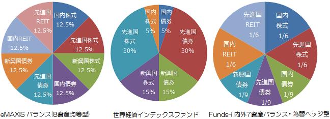 『eMAXIS バランス(8資産均等型)』、『世界経済インデックスファンド』、『Funds-i 内外7資産バランス・為替ヘッジ型』の基本資産配分
