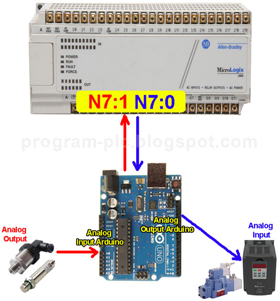 Analog Input Output Allen-Bradley PLC using Arduino