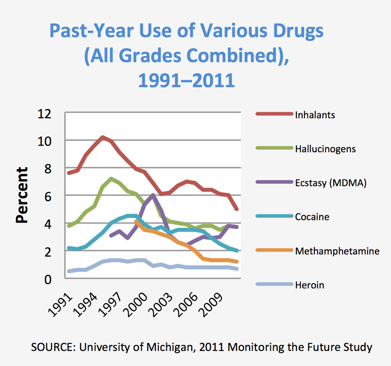 relationship between drug use and crime trends