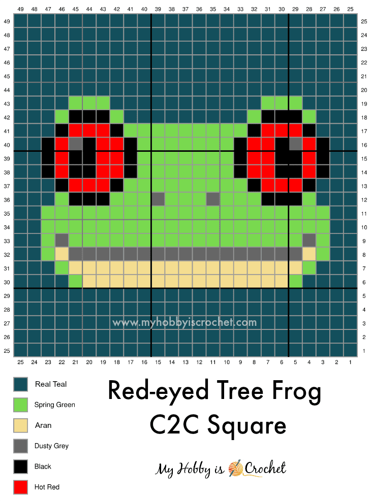 Red-eyed Tree Frog C2C Graph