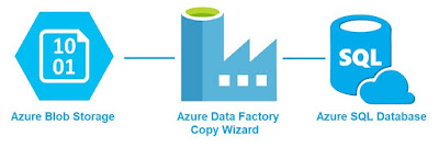 Azure Data Factory and  Copy Wizard