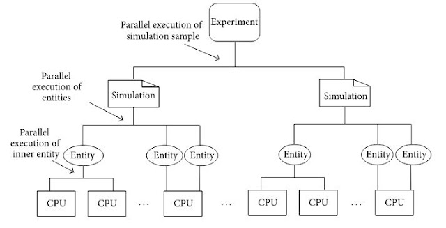 Figure 4: Three-level parallel execution of simulation experiment.