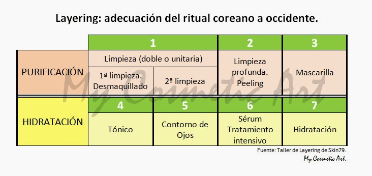 El Layering adaptado a Occidente: la rutina facial perfecta. Taller de Skin79 en Madrid