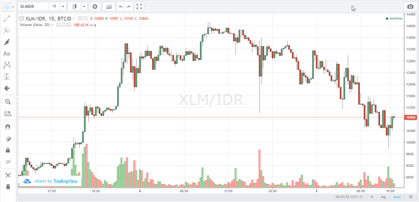 [Image: XLM_chart.png]