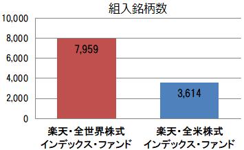 楽天・全世界株式と楽天・全米株式の組入銘柄数比較