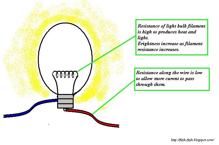Resistance Light Bulb
