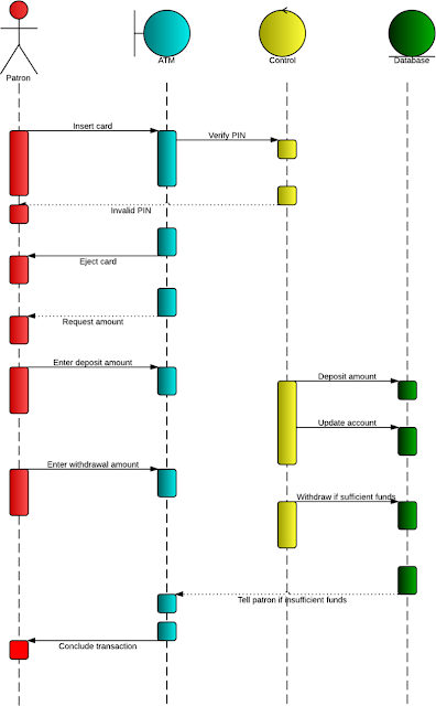 Gambar-Contoh-Sequence-Diagram-ATM