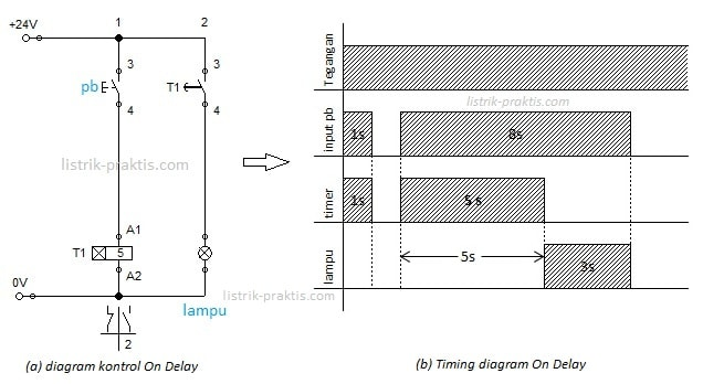 Timing diagram On Delay