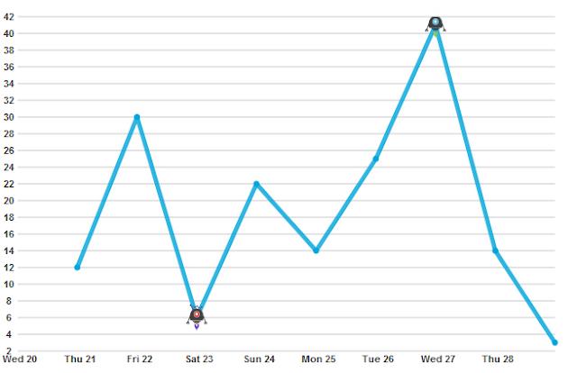 Line Chart, Stock Chart