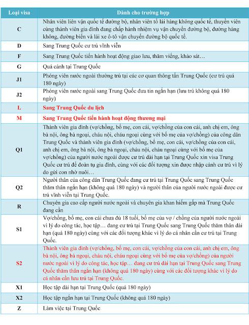 Giới thiệu các loại visa Trung Quốc 2