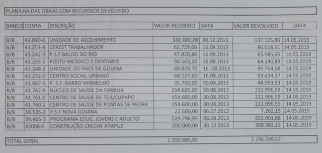 Prefeitura devolve mais de R$ 2 milhões devido as irresponsabilidades de gestões passadas