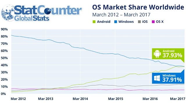 Android Beats The Windows OS In Most Popular Globally