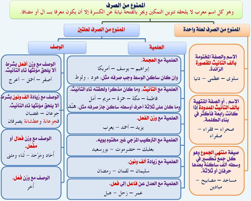 بالصور قواعد اللغة العربية للمبتدئين , تعليم قواعد اللغة العربية , شرح مختصر في قواعد اللغة العربية 37.jpg