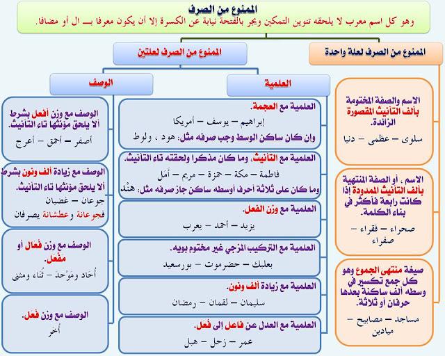 """انفراد.... كل قواعد اللغة العربية لطلاب """"ابتدائي - اعدادي - ثانوي"""" في صورة لوحات مبسطة مع الشرح والتدريبات 37"""