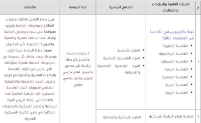 الكلية الفنية العسكرية , المؤهلات المطلوبه, الشروط , نظام الدراسة , الموقع الرسمى
