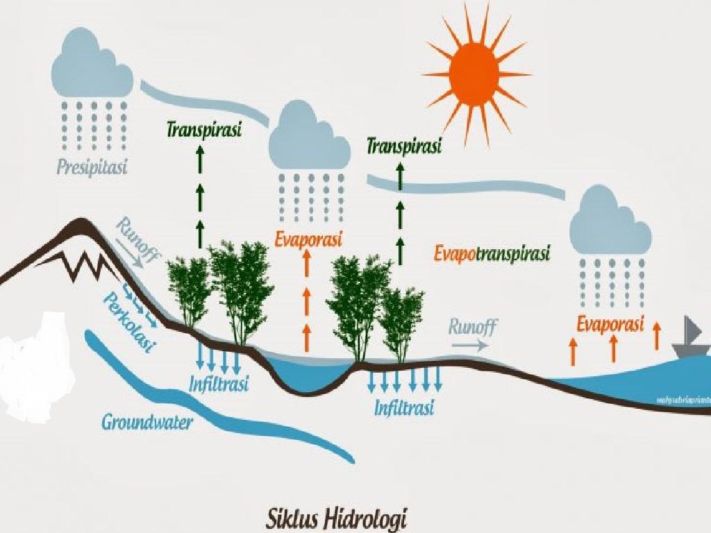 Siklus Hidrologi Atau Siklus Air 1