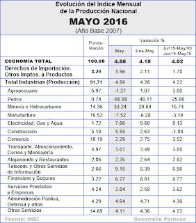 PBI: Muy Buen Crecimiento en Mayo