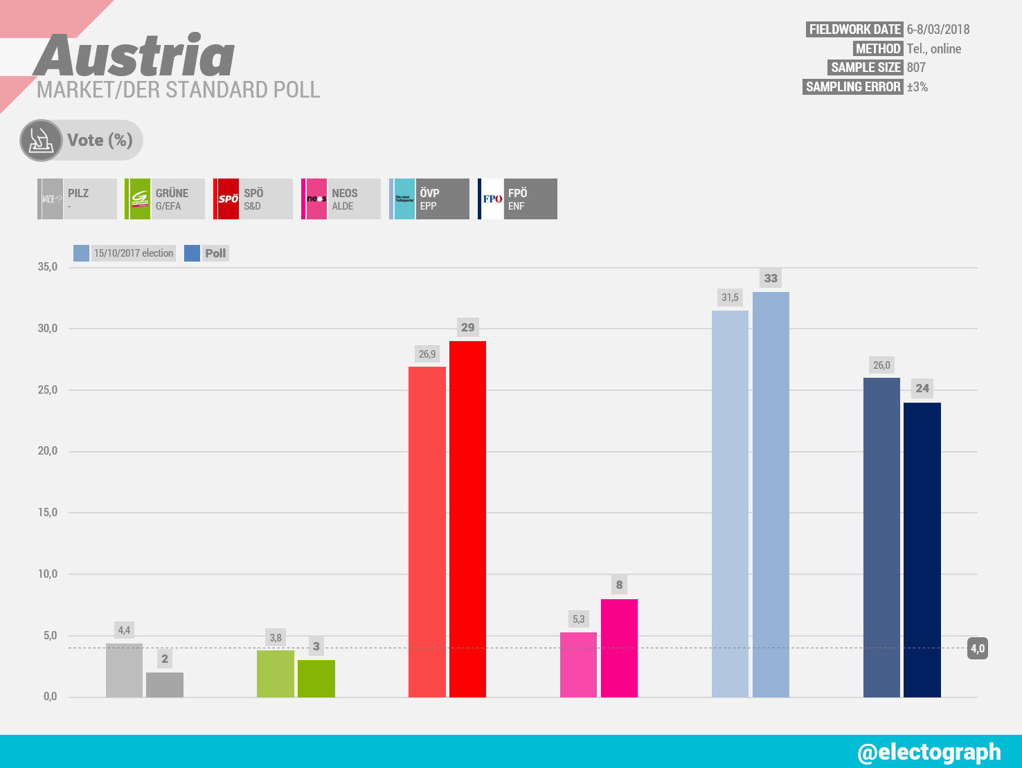 AUSTRIA Market poll chart for Der Standard, March 2018