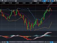Forex Live Trading Dan Fasilitasnya