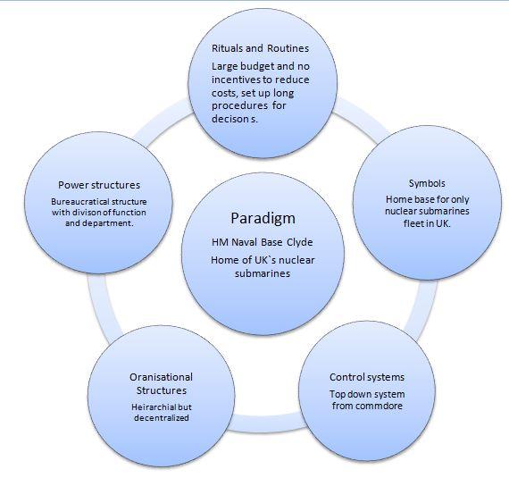 Management of change: faslane