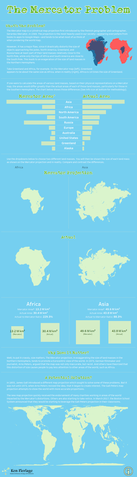 The Mercator Problems