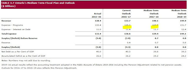 Ontario fall economic outlook