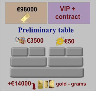 VIP Plus Contract, Preliminary table of orders