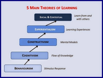 Learning theory (education)