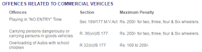 Commercial Vehicle and Motor Vehicle Related Fines