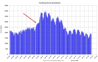 Existing Home Inventory NSA