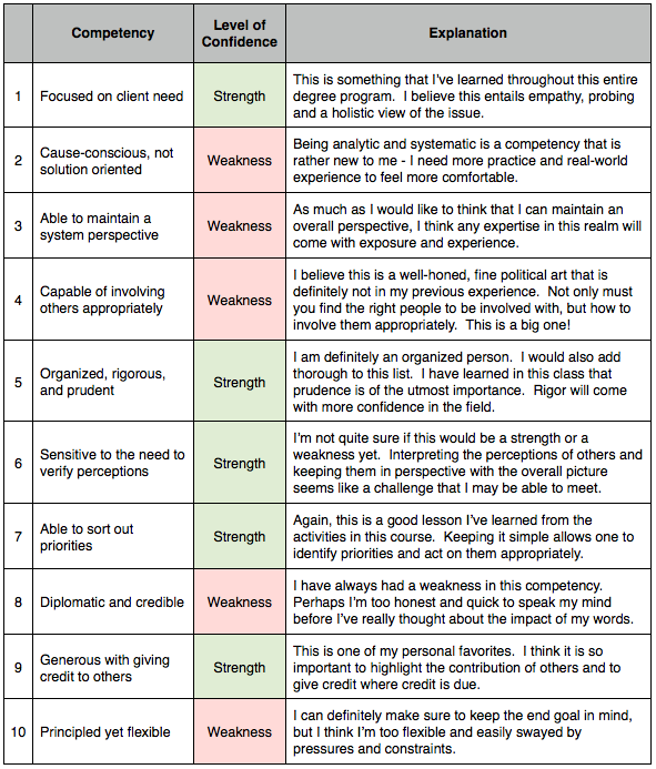 personal strengths essay personal strengths