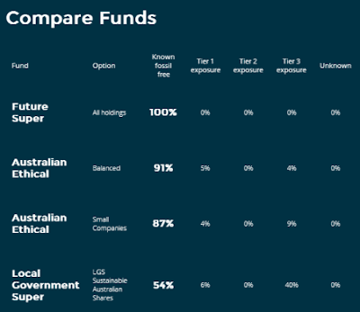 Comparison table of superannuation funds
