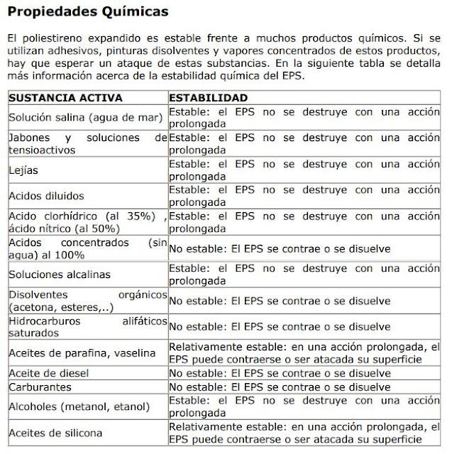 propiedades químicas del icopor