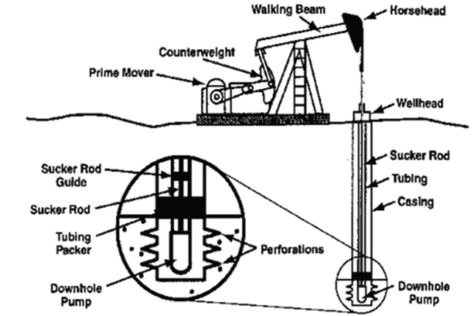 on wellhead pumpjack schematic diagram