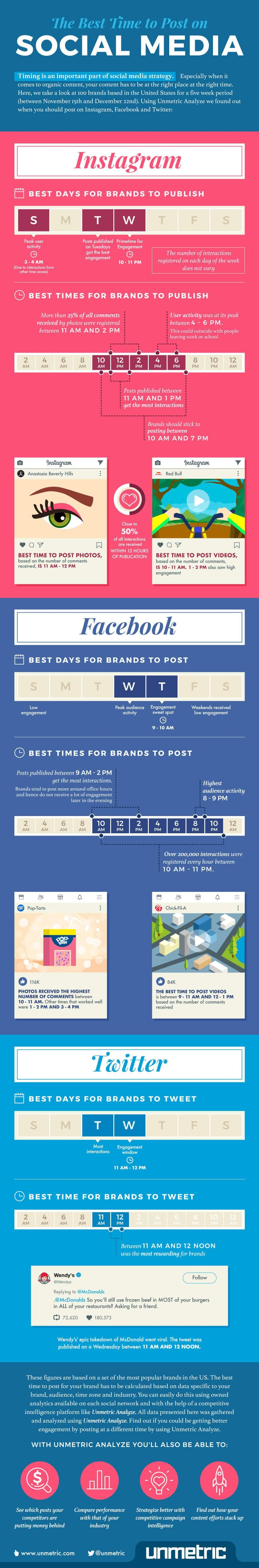 Timing is an important part of social media strategy. Especially when it comes to organic content. your content has to be at the right place at the right time. Check out this infographic and discover the best time to post on social media.