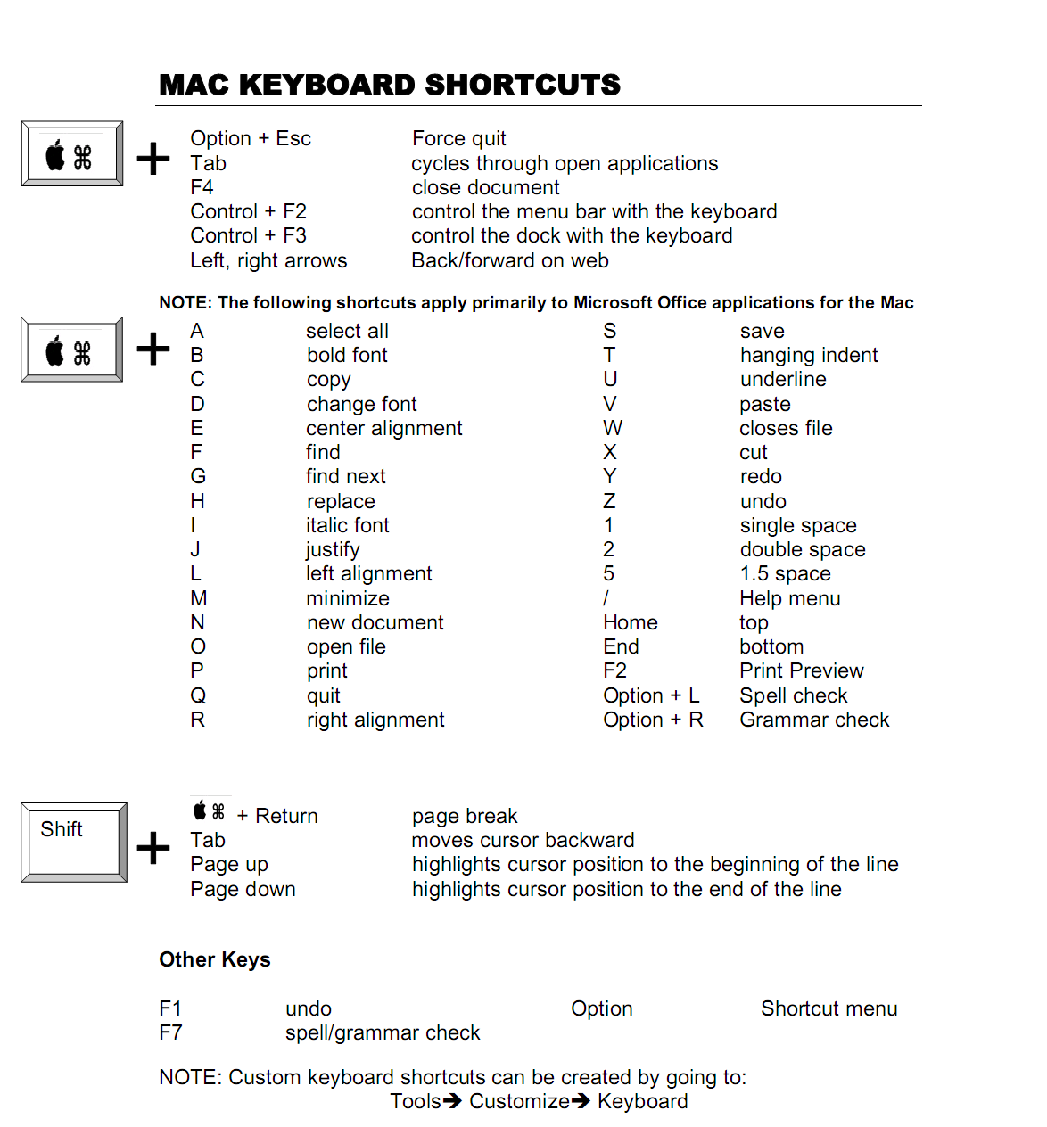 Keyboard Shortcuts for Mac : You Must Know ! @ Techvegeℜ