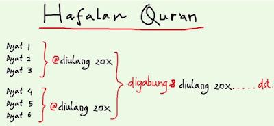 Tips & trik cepat & mudah menghafal Al-Quran
