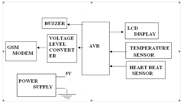 block diagram patient side DIY electronic project
