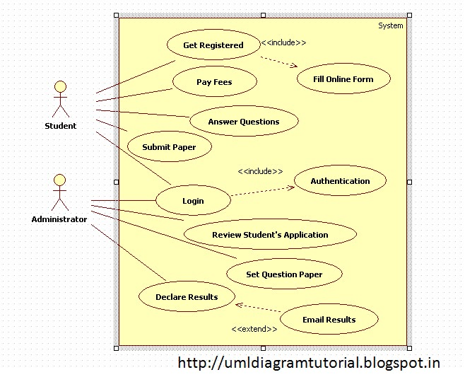 Unified Modeling Language: Online Examination  Use Case Diagram