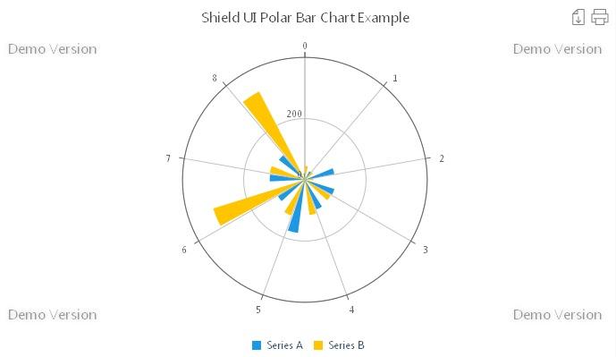 Shield UI Charts variety: JavaScript Polar Charts