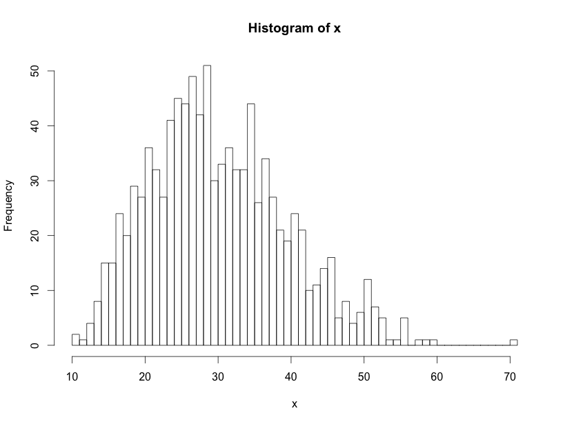 Goodness of fit test in R
