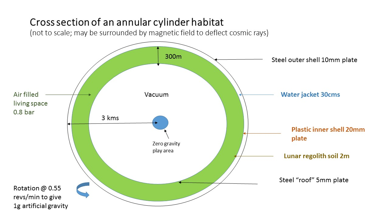 Cross section of an annular cylinder habitat