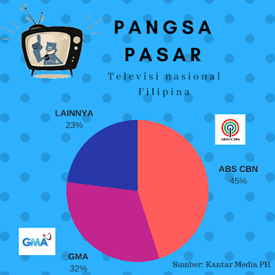 pangsa pasar tv filipina