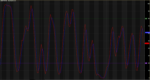Simple Stochastic Blue Red Crossover