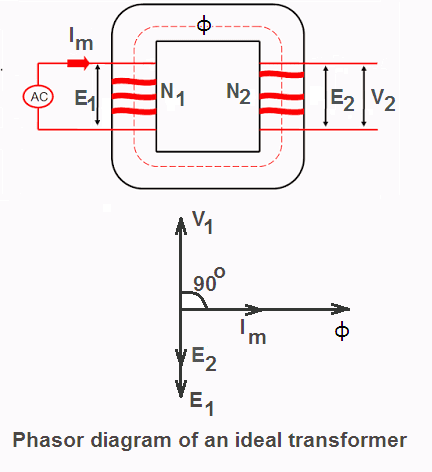 Ideal transformer on no load your electrical guide ideal transformer on no load ccuart Image collections