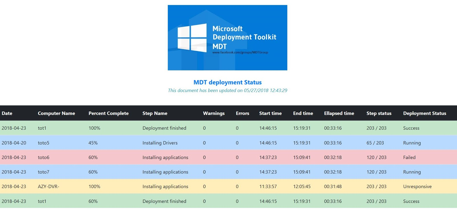 MDT Monitoring Web with Bootstrap - Part 1 - Syst & Deploy