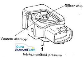 Fungsi dan Cara Kerja Manifold Absolut Pressure (MAP) Sensor