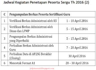 jadwal verifikasi peserta sergur 2016