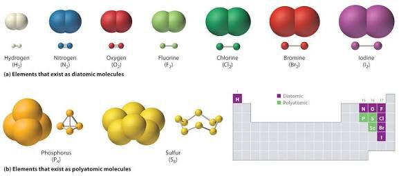 Learning about Covalent Bonding - Chemistry Revision - Ask