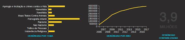 Gráfico com número de denúncias de crimes contra os Direitos Humanos na Internet